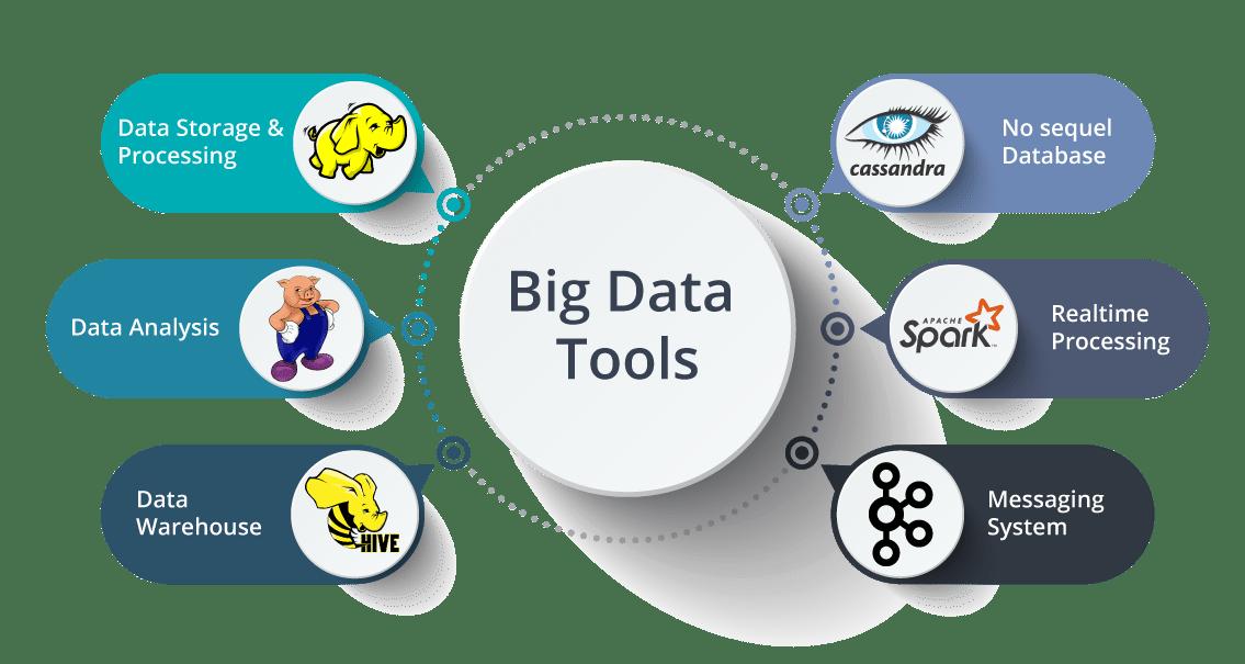 Analysis Using Big Data